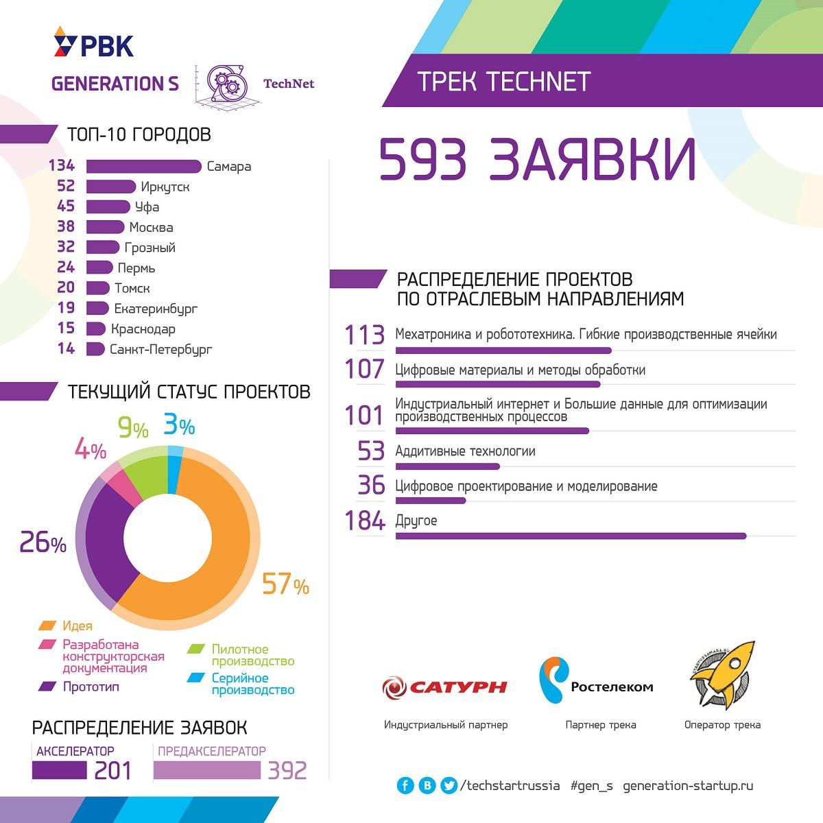 Результаты сбора заявок по треку TechNet