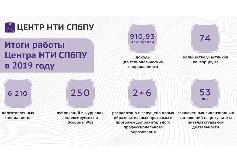 Центр НТИ СПбПУ: результаты деятельности в 2019 году